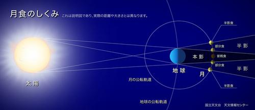 lunar-eclipse-reason-m.jpg